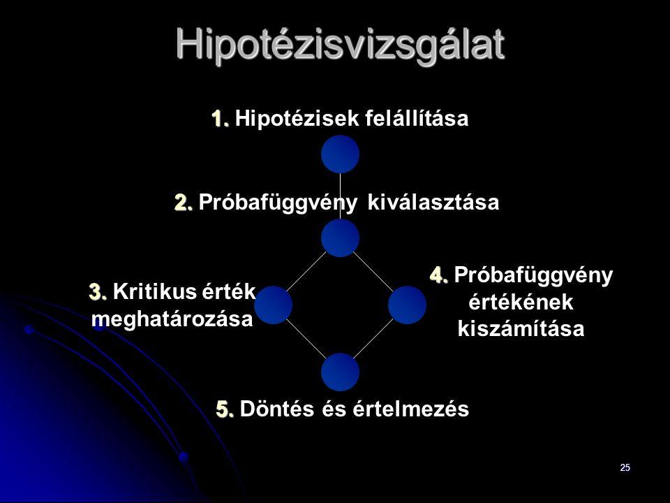 25 1. 1. Hipotézisek felállítása 3. 3. Kritikus érték meghatározása 4.