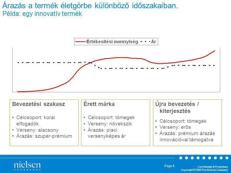 Confidential & Proprietary Copyright © 2009 The Nielsen Company Page 15 Az árrugalmassági modellezés eredményei lehetővé teszik a helyes árazási stratégia kiválasztását...