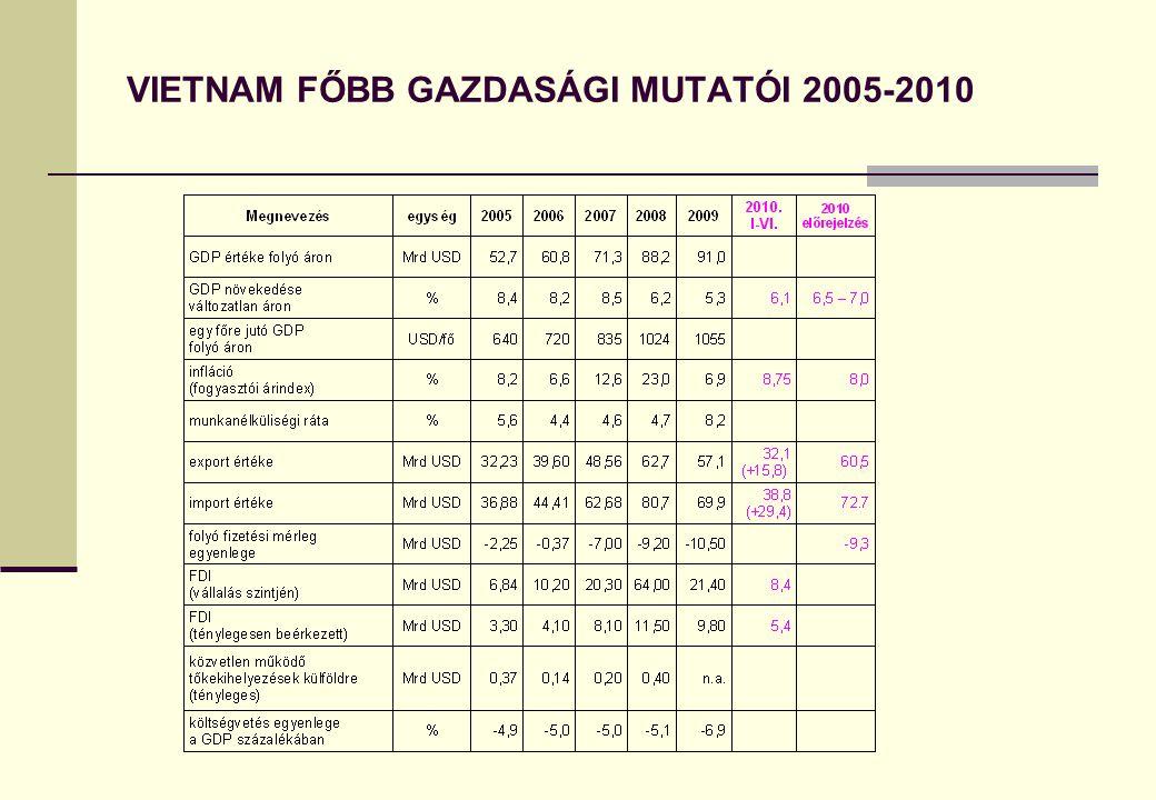 VIETNAM FŐBB GAZDASÁGI MUTATÓI 2005-2010