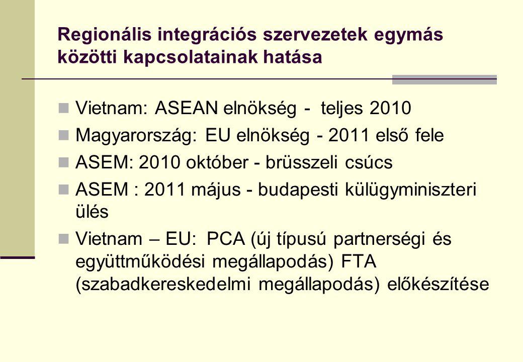 Regionális integrációs szervezetek egymás közötti kapcsolatainak hatása  Vietnam: ASEAN elnökség - teljes 2010  Magyarország: EU elnökség - 2011 els