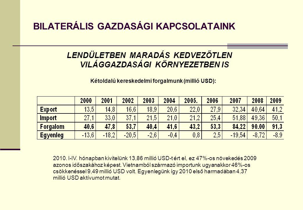 BILATERÁLIS GAZDASÁGI KAPCSOLATAINK LENDÜLETBEN MARADÁS KEDVEZŐTLEN VILÁGGAZDASÁGI KÖRNYEZETBEN IS Kétoldalú kereskedelmi forgalmunk (millió USD): 201