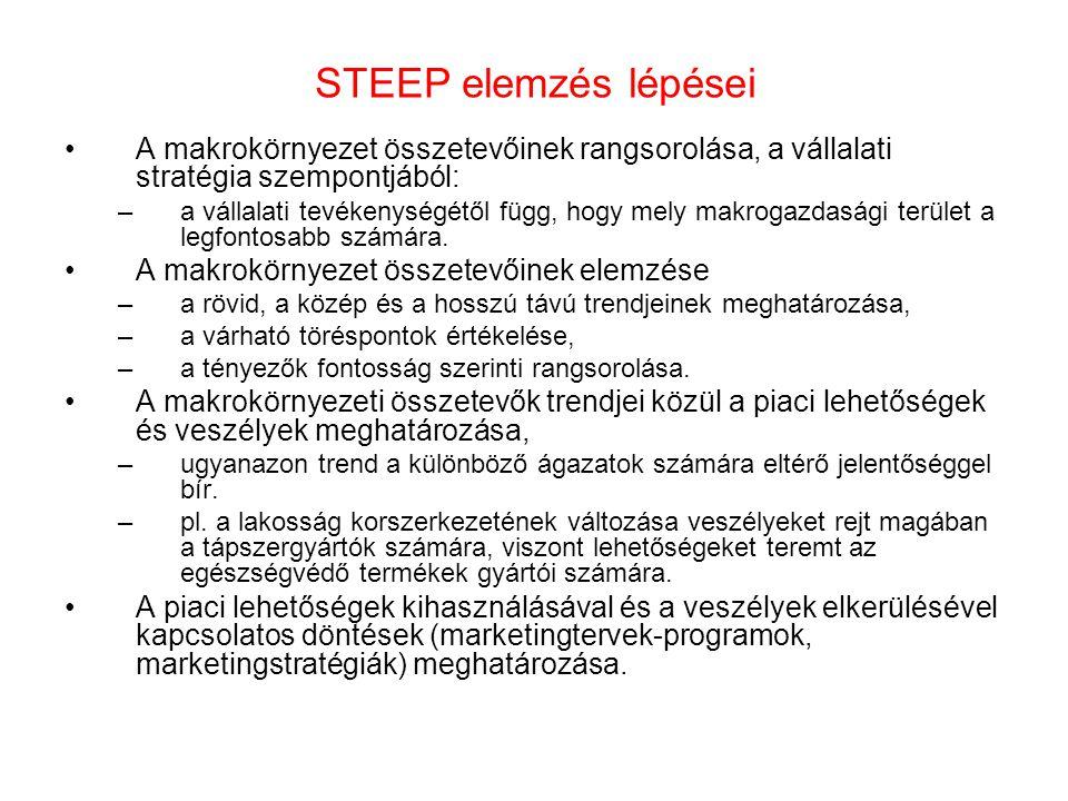 STEEP elemzés lépései •A makrokörnyezet összetevőinek rangsorolása, a vállalati stratégia szempontjából: –a vállalati tevékenységétől függ, hogy mely