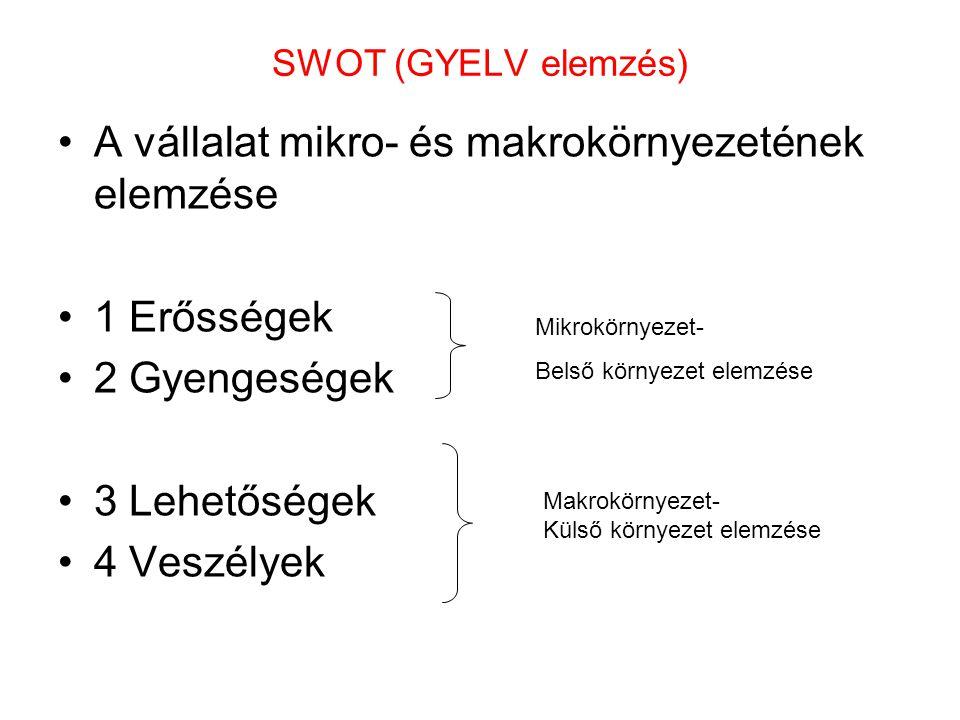 SWOT (GYELV elemzés) •A vállalat mikro- és makrokörnyezetének elemzése •1 Erősségek •2 Gyengeségek •3 Lehetőségek •4 Veszélyek Mikrokörnyezet- Belső k