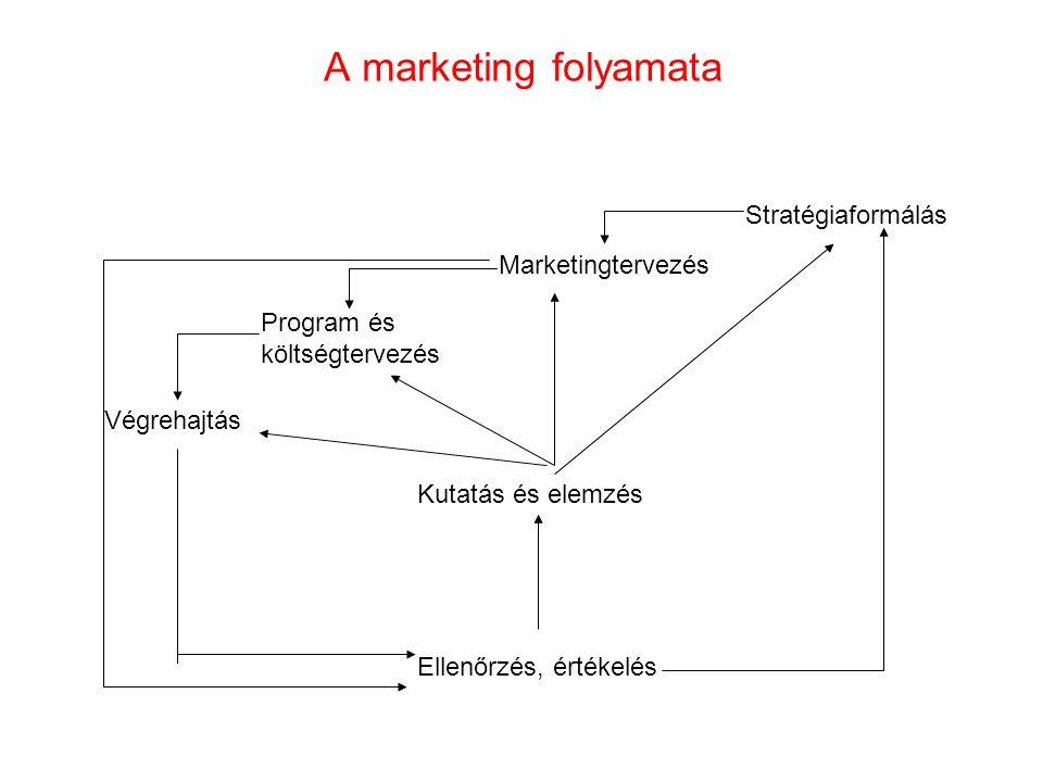 A marketing folyamata Ellenőrzés, értékelés Kutatás és elemzés Stratégiaformálás Marketingtervezés Program és költségtervezés Végrehajtás