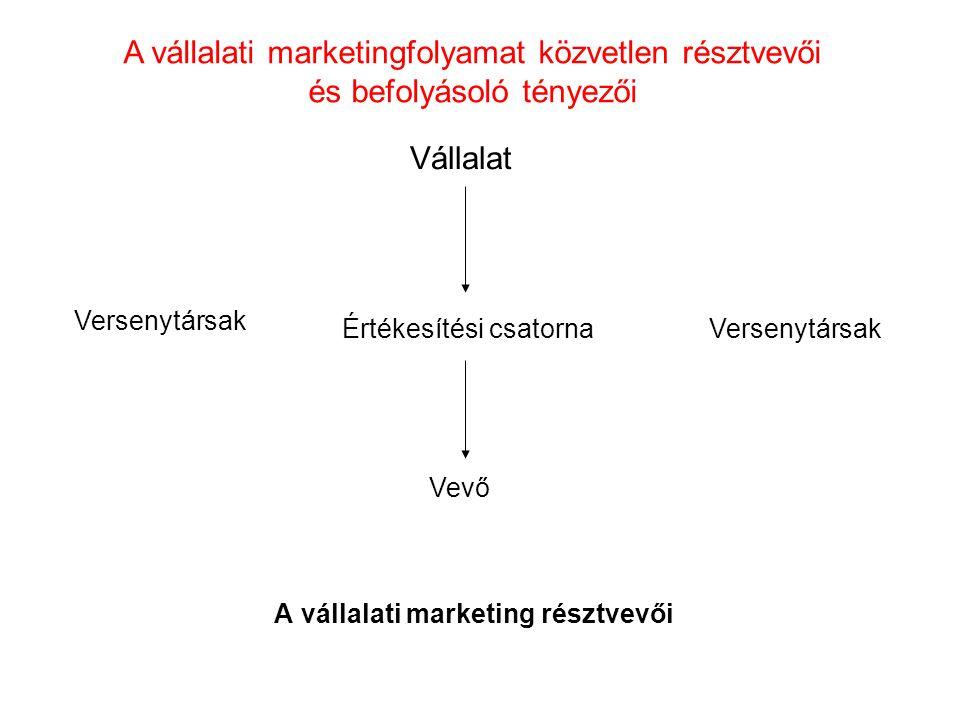 A vállalati marketing résztvevői Vállalat Vevő Értékesítési csatorna Versenytársak A vállalati marketingfolyamat közvetlen résztvevői és befolyásoló t