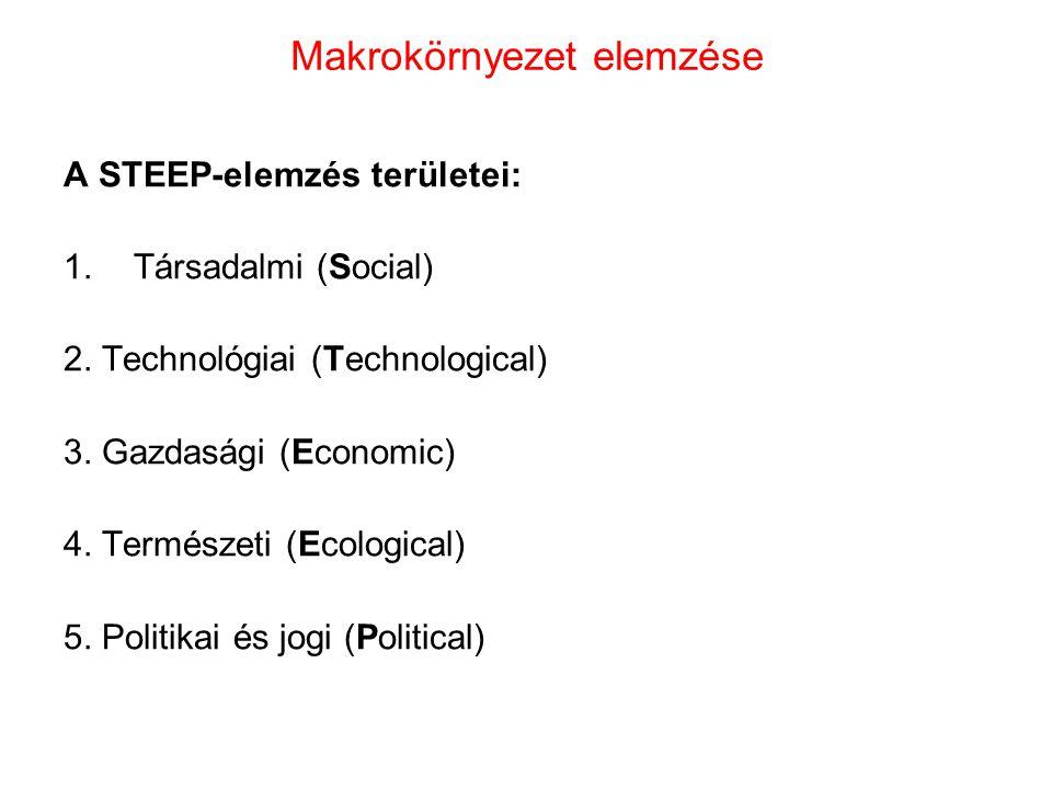 Makrokörnyezet elemzése A STEEP-elemzés területei: 1.Társadalmi (Social) 2. Technológiai (Technological) 3. Gazdasági (Economic) 4. Természeti (Ecolog