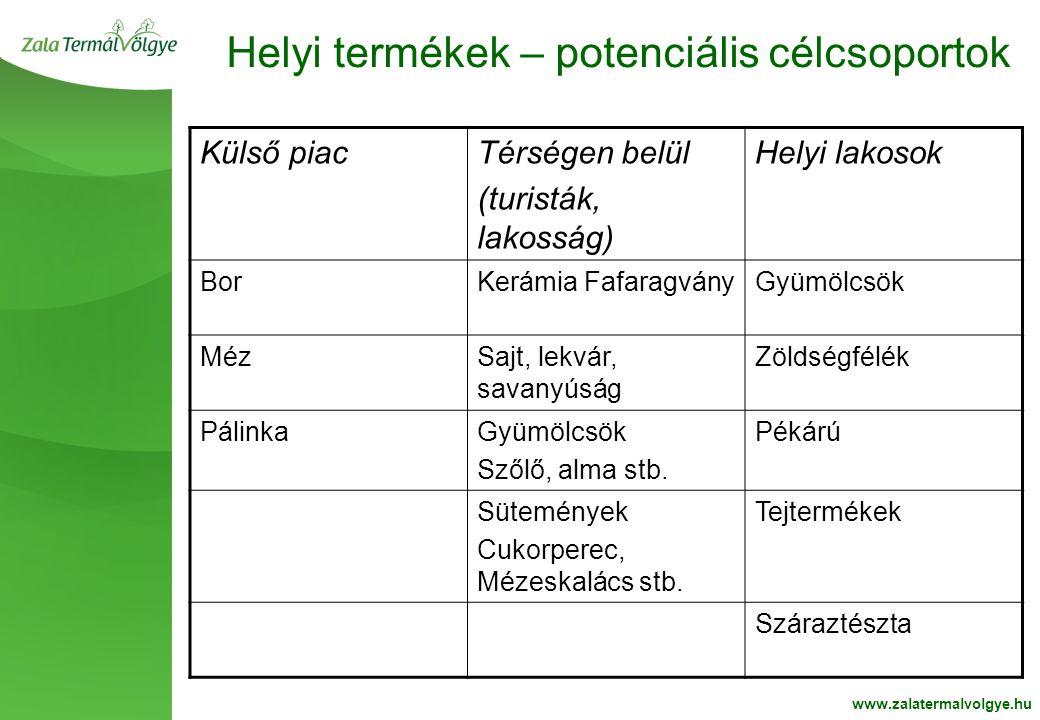 BelsoOldalFehér2 Helyi termékek – potenciális célcsoportok www.zalatermalvolgye.hu Külső piacTérségen belül (turisták, lakosság) Helyi lakosok BorKerá
