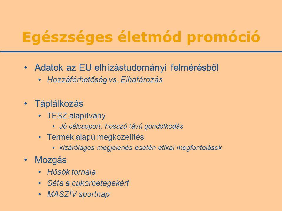 Egészséges életmód promóció •Adatok az EU elhízástudományi felmérésből •Hozzáférhetőség vs. Elhatározás •Táplálkozás •TESZ alapítvány •Jó célcsoport,
