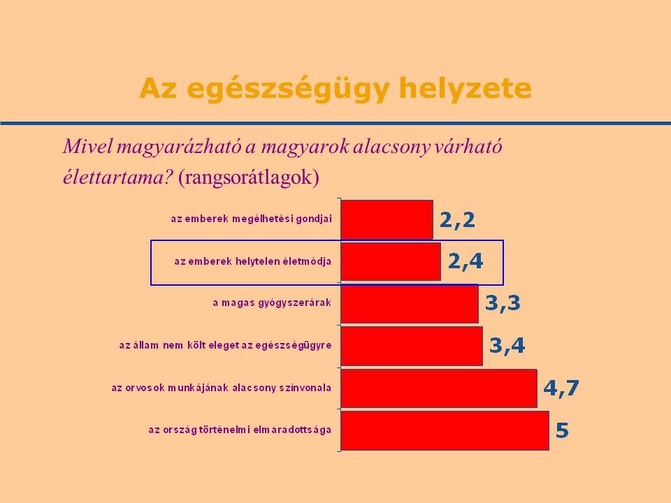 Az egészségügy helyzete Mivel magyarázható a magyarok alacsony várható élettartama? (rangsorátlagok)