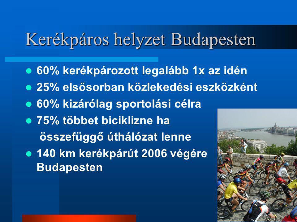 Kerékpáros helyzet Budapesten  60% kerékpározott legalább 1x az idén  25% elsősorban közlekedési eszközként  60% kizárólag sportolási célra  75% többet biciklizne ha összefüggő úthálózat lenne  140 km kerékpárút 2006 végére Budapesten
