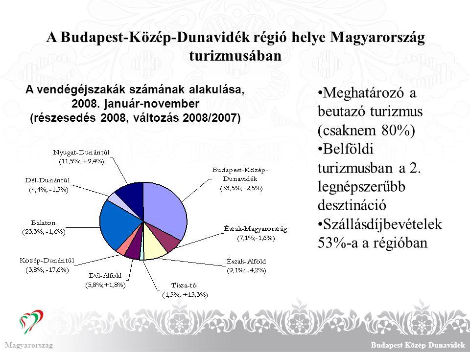 MagyarországBudapest-Közép-Dunavidék A gazdasági válság hatása a régió turizmusában A vendégéjszakák számának alakulása 2009.