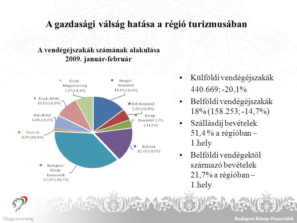 Marketingtevékenység 2009-ben MagyarországBudapest-Közép-Dunavidék  2009 a Kultúra Éve – kiemelt promóció múzeumoknak, tematikus utaknak, fesztiváloknak stb.