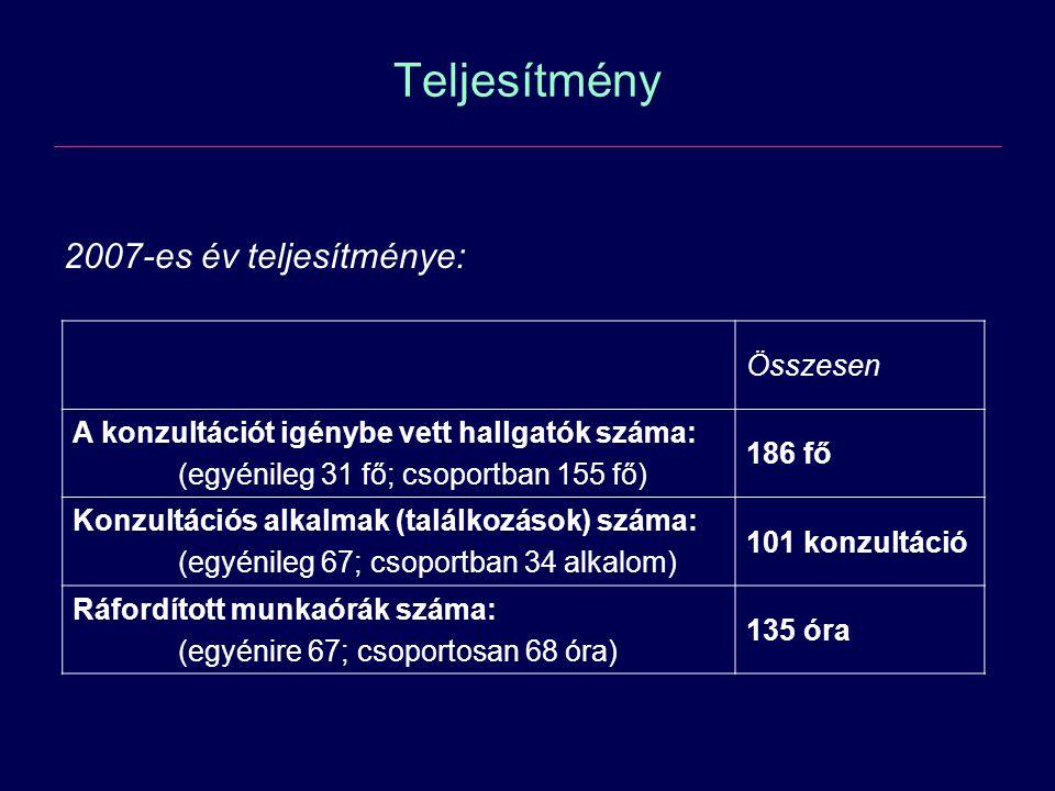 Teljesítmény 2007-es év teljesítménye: Összesen A konzultációt igénybe vett hallgatók száma: (egyénileg 31 fő; csoportban 155 fő) 186 fő Konzultációs