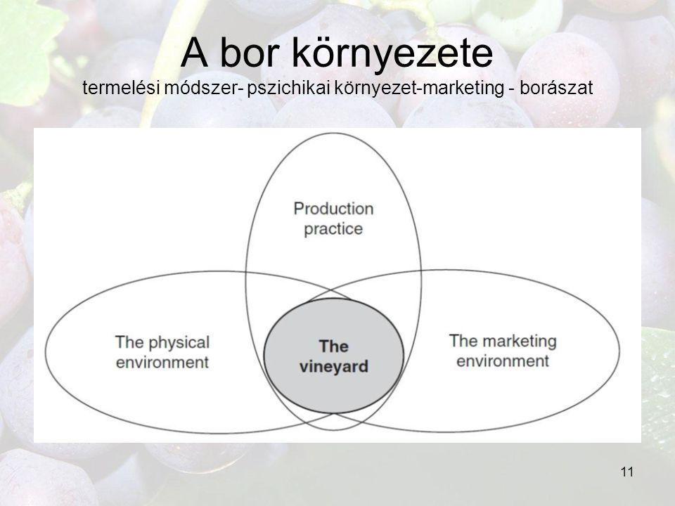 11 A bor környezete termelési módszer- pszichikai környezet-marketing - borászat