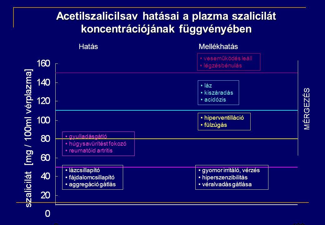• lázcsillapító • fájdalomcsillapító • aggregáció gátlás • gyomor irritáló, vérzés • hiperszenzibilitás • véralvadás gátlása • gyulladásgátló • húgysavürítést fokozó • reumatóid artritis • hiperventilláció • fülzúgás • láz • kiszáradás • acidózis • veseműködés leáll • légzésbénulás MÉRGEZÉS HatásMellékhatás Acetilszalicilsav hatásai a plazma szalicilát koncentrációjának függvényében