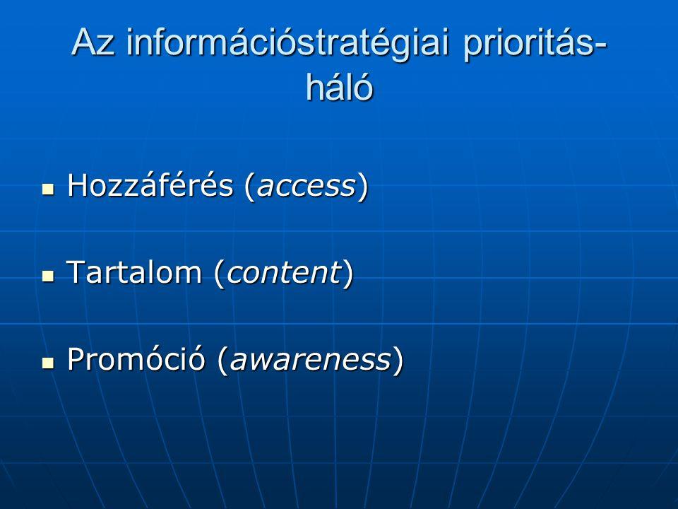 Az információstratégiai prioritás- háló  Hozzáférés (access)  Tartalom (content)  Promóció (awareness)