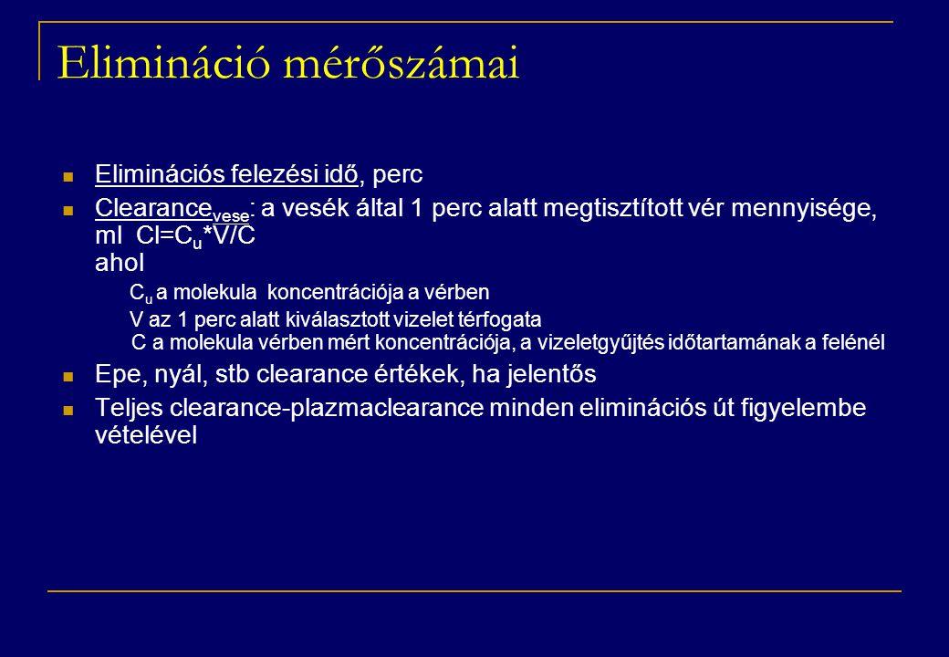 Elimináció mérőszámai  Eliminációs felezési idő, perc  Clearance vese : a vesék által 1 perc alatt megtisztított vér mennyisége, ml Cl=C u *V/C ahol