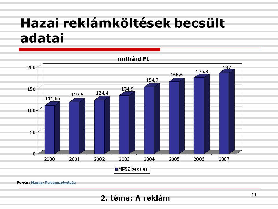 11 Hazai reklámköltések becsült adatai Forrás: Magyar ReklámszövetségMagyar Reklámszövetség milliárd Ft 2. téma: A reklám