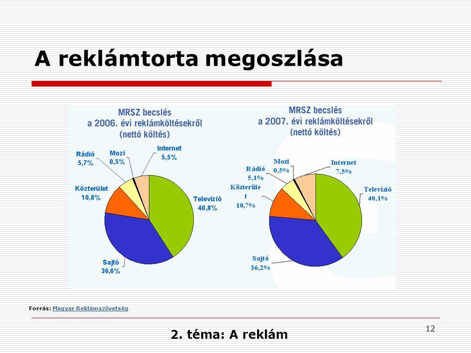 12 A reklámtorta megoszlása Forrás: Magyar ReklámszövetségMagyar Reklámszövetség 2. téma: A reklám