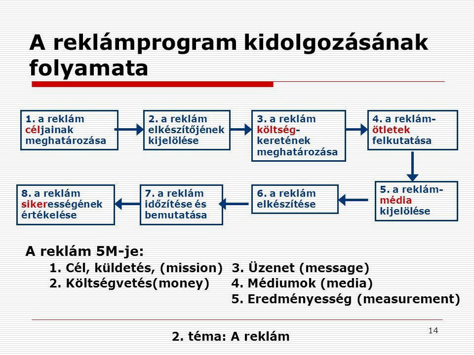 14 A reklámprogram kidolgozásának folyamata 1. a reklám céljainak meghatározása 2. a reklám elkészítőjének kijelölése 3. a reklám költség- keretének m