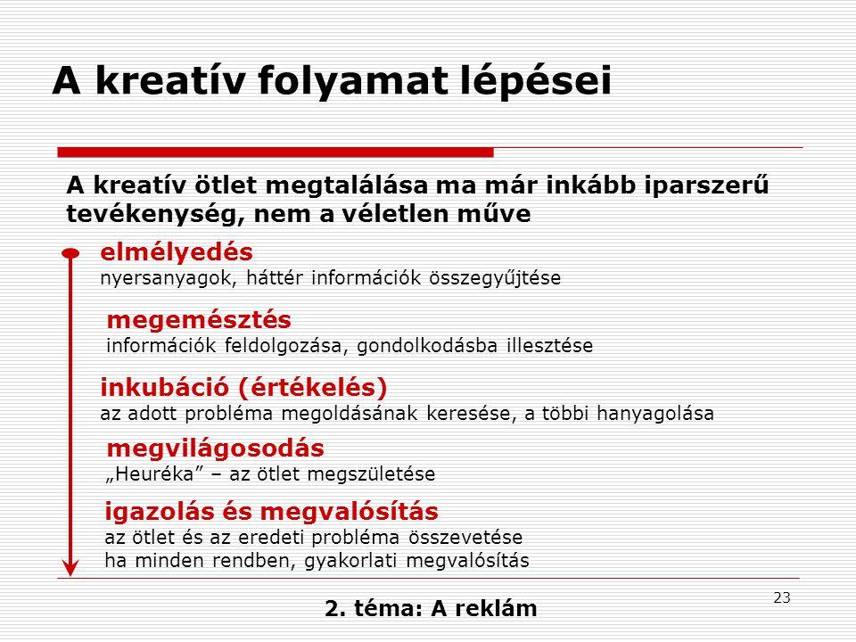 23 A kreatív folyamat lépései elmélyedés nyersanyagok, háttér információk összegyűjtése megemésztés információk feldolgozása, gondolkodásba illesztése