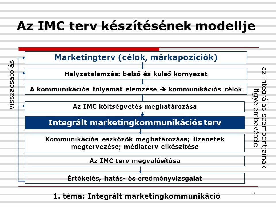 5 1. téma: Integrált marketingkommunikáció Az IMC terv készítésének modellje Marketingterv (célok, márkapozíciók) Integrált marketingkommunikációs ter