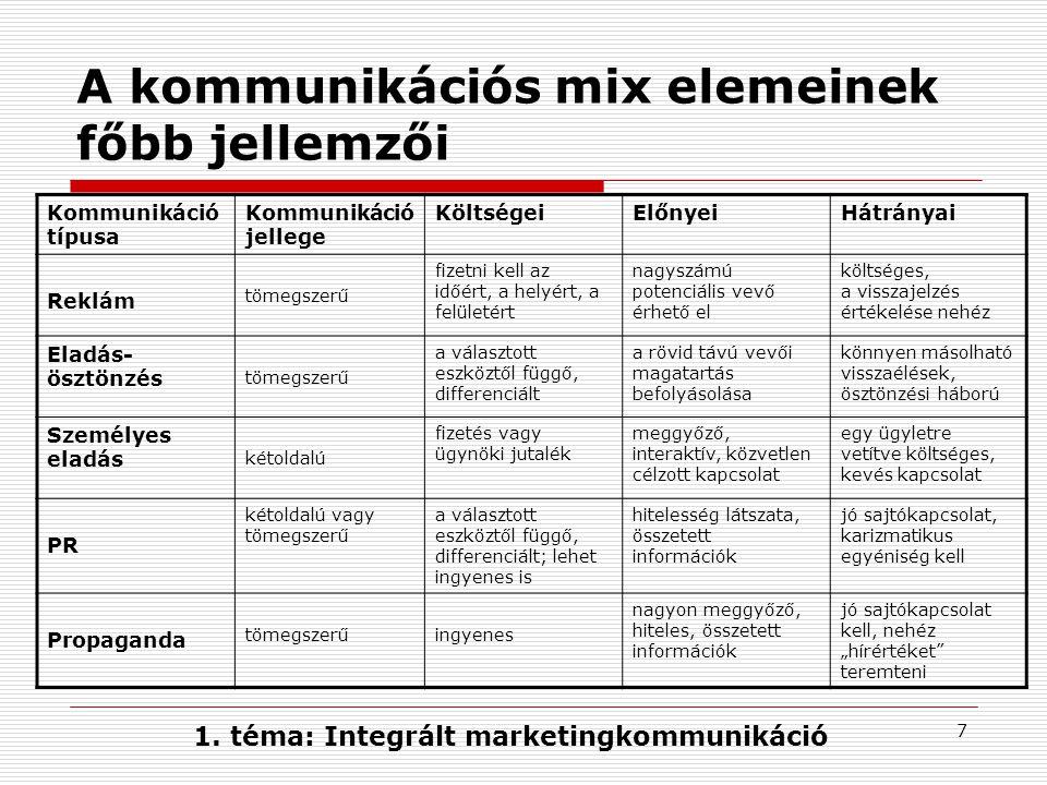 7 A kommunikációs mix elemeinek főbb jellemzői Kommunikáció típusa Kommunikáció jellege KöltségeiElőnyeiHátrányai Reklám tömegszerű fizetni kell az id