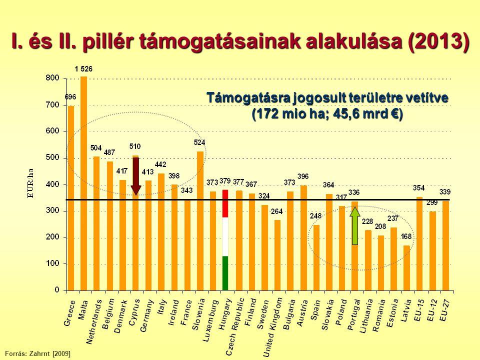 1 526 Támogatásra jogosult területre vetítve (172 mio ha; 45,6 mrd €) I. és II. pillér támogatásainak alakulása (2013) Forrás: Zahrnt [2009]