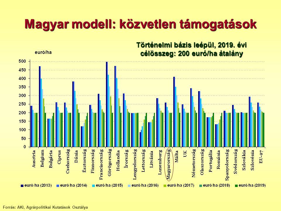 Forrás: AKI, Agrárpolitikai Kutatások Osztálya euró/ha Magyar modell: közvetlen támogatások Történelmi bázis leépül, 2019. évi célösszeg: 200 euró/ha