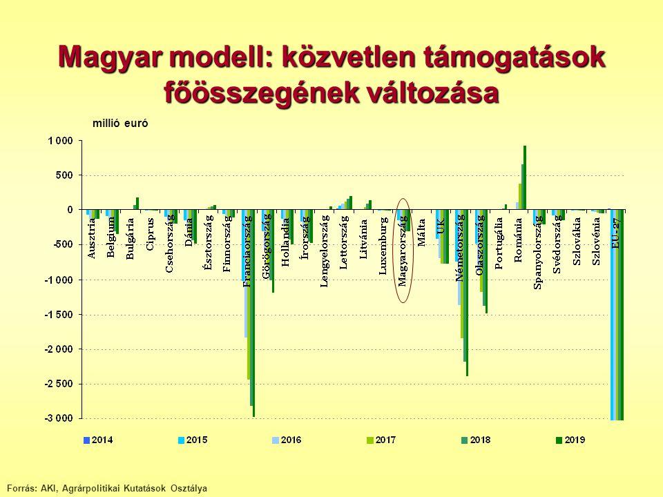 Forrás: AKI, Agrárpolitikai Kutatások Osztálya millió euró Magyar modell: közvetlen támogatások főösszegének változása