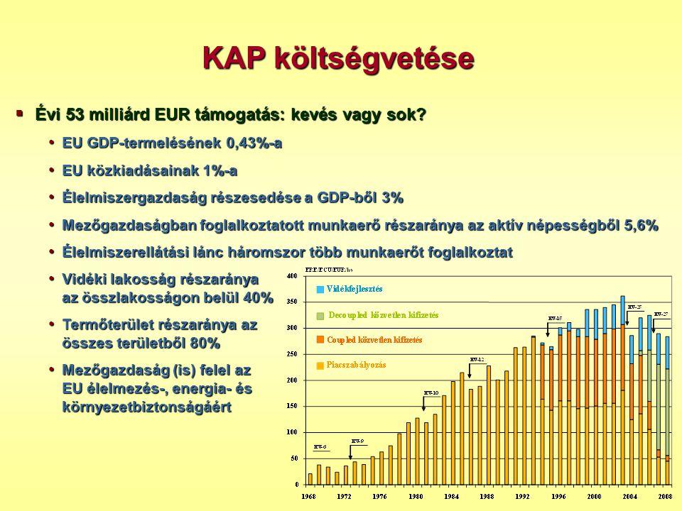  Évi 53 milliárd EUR támogatás: kevés vagy sok? • EU GDP-termelésének 0,43%-a • EU közkiadásainak 1%-a • Élelmiszergazdaság részesedése a GDP-ből 3%