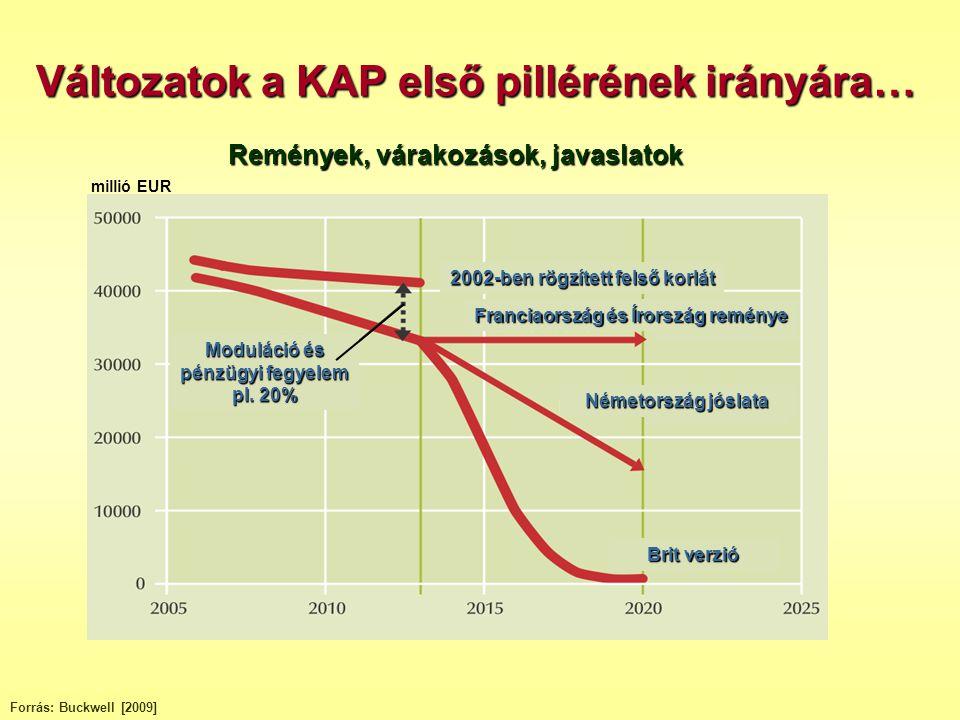 Forrás: AKI, Agrárpolitikai Kutatások Osztálya százalék Magyar modell: közvetlen támogatások százalékos változása