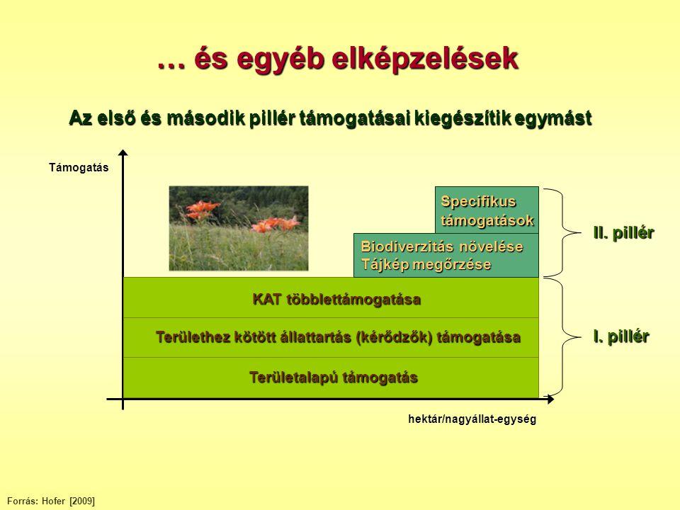 … és egyéb elképzelések Forrás: Hofer [2009] KAT többlettámogatása KAT többlettámogatása Területalapú támogatás Területalapú támogatás Területhez kötö