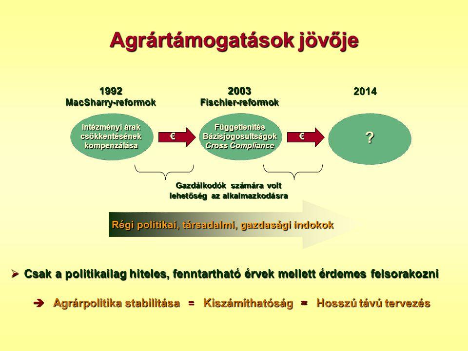 Agrártámogatások jövője 1992MacSharry-reformok Intézményi árak csökkentésének kompenzálása 2003Fischler-reformok 2014 Függetlenítés Bázisjogosultságok