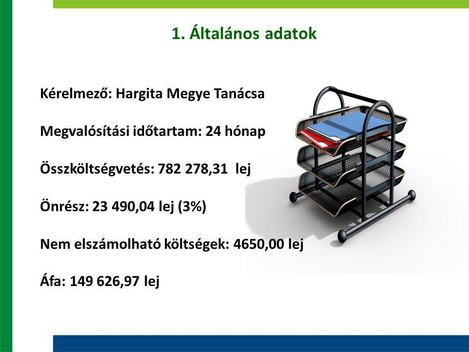 1. Általános adatok Kérelmező: Hargita Megye Tanácsa Megvalósítási időtartam: 24 hónap Összköltségvetés: 782 278,31 lej Önrész: 23 490,04 lej (3%) Nem