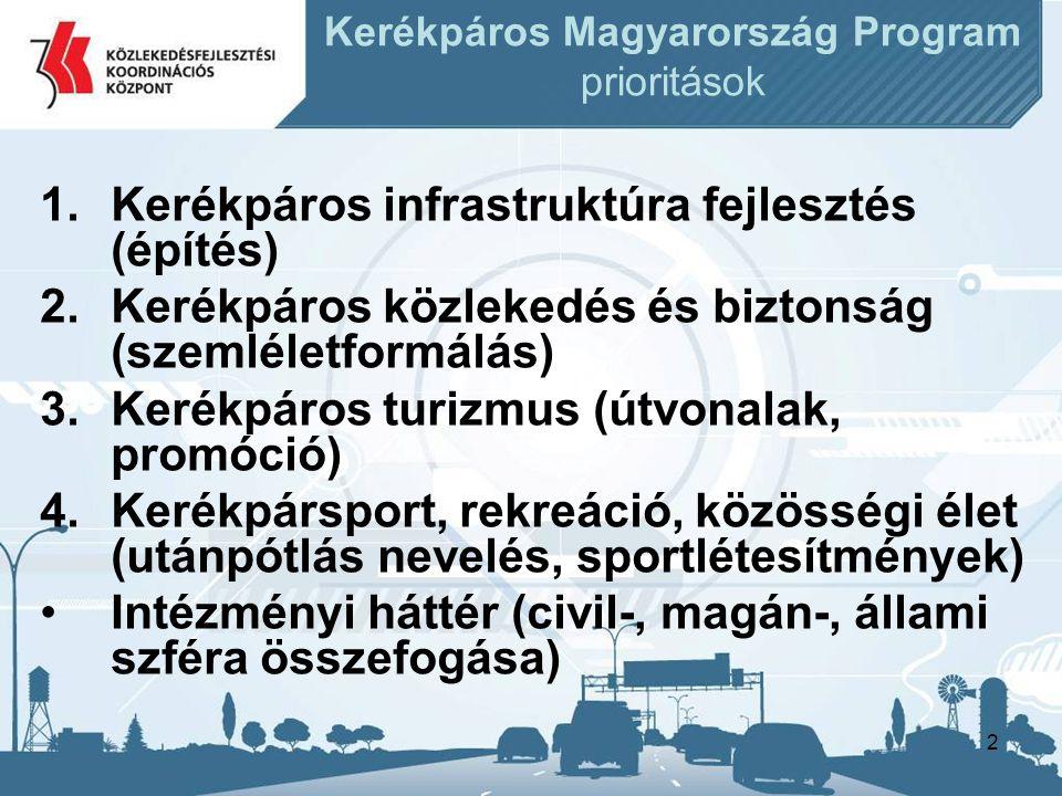 2 Kerékpáros Magyarország Program prioritások 1.Kerékpáros infrastruktúra fejlesztés (építés) 2.Kerékpáros közlekedés és biztonság (szemléletformálás) 3.Kerékpáros turizmus (útvonalak, promóció) 4.Kerékpársport, rekreáció, közösségi élet (utánpótlás nevelés, sportlétesítmények) •Intézményi háttér (civil-, magán-, állami szféra összefogása)