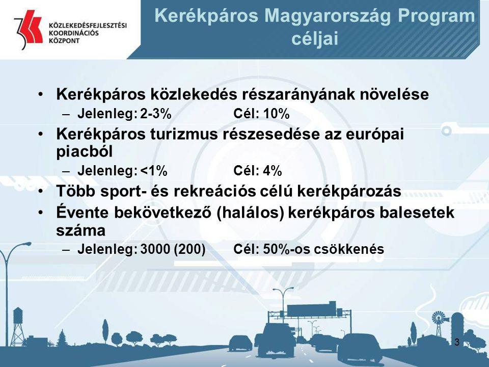 3 •Kerékpáros közlekedés részarányának növelése –Jelenleg: 2-3%Cél: 10% •Kerékpáros turizmus részesedése az európai piacból –Jelenleg: <1%Cél: 4% •Több sport- és rekreációs célú kerékpározás •Évente bekövetkező (halálos) kerékpáros balesetek száma –Jelenleg: 3000 (200)Cél: 50%-os csökkenés Kerékpáros Magyarország Program céljai