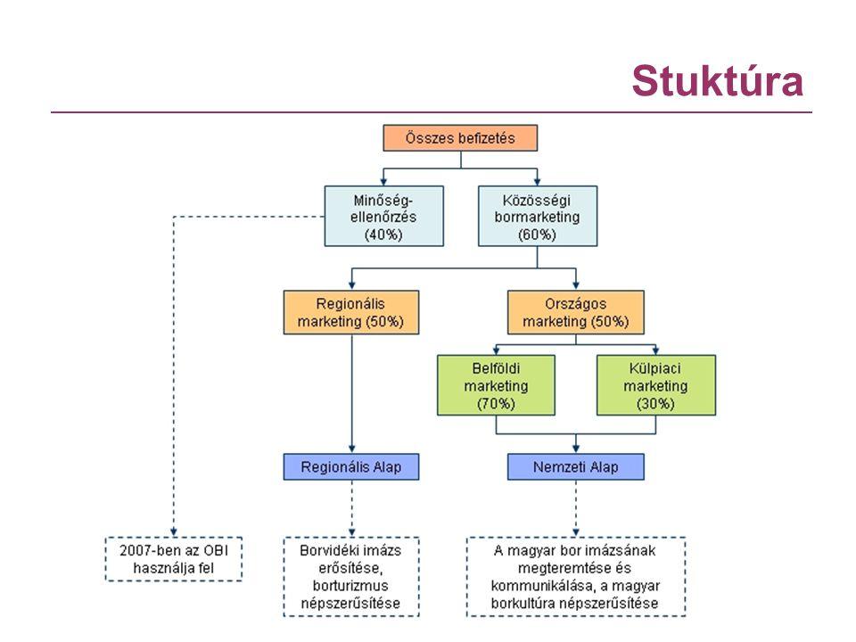 Stuktúra