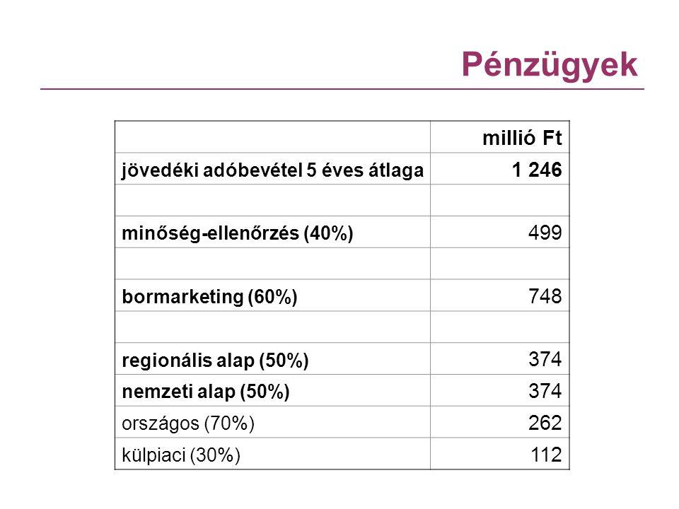 Pénzügyek millió Ft jövedéki adóbevétel 5 éves átlaga 1 246 minőség-ellenőrzés (40%) 499 bormarketing (60%) 748 regionális alap (50%) 374 nemzeti alap