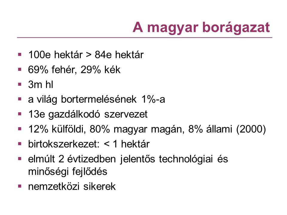 A magyar borágazat  100e hektár > 84e hektár  69% fehér, 29% kék  3m hl  a világ bortermelésének 1%-a  13e gazdálkodó szervezet  12% külföldi, 8