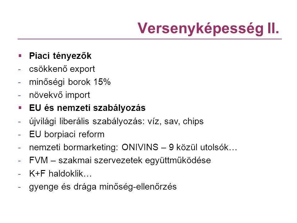 Versenyképesség II.  Piaci tényezők -csökkenő export -minőségi borok 15% -növekvő import  EU és nemzeti szabályozás -újvilági liberális szabályozás: