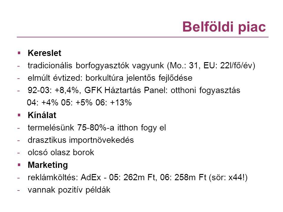 Belföldi piac  Kereslet -tradicionális borfogyasztók vagyunk (Mo.: 31, EU: 22l/fő/év) -elmúlt évtized: borkultúra jelentős fejlődése -92-03: +8,4%, G