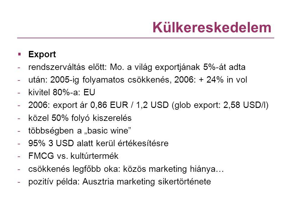Külkereskedelem  Export -rendszerváltás előtt: Mo. a világ exportjának 5%-át adta -után: 2005-ig folyamatos csökkenés, 2006: + 24% in vol -kivitel 80