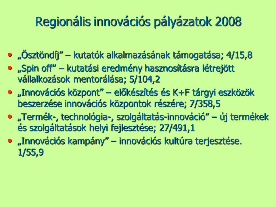 """Regionális innovációs pályázatok 2008 • """"Ösztöndíj – kutatók alkalmazásának támogatása; 4/15,8 • """"Spin off – kutatási eredmény hasznosításra létrejött vállalkozások mentorálása; 5/104,2 • """"Innovációs központ – előkészítés és K+F tárgyi eszközök beszerzése innovációs központok részére; 7/358,5 • """"Termék-, technológia-, szolgáltatás-innováció – új termékek és szolgáltatások helyi fejlesztése; 27/491,1 • """"Innovációs kampány – innovációs kultúra terjesztése."""