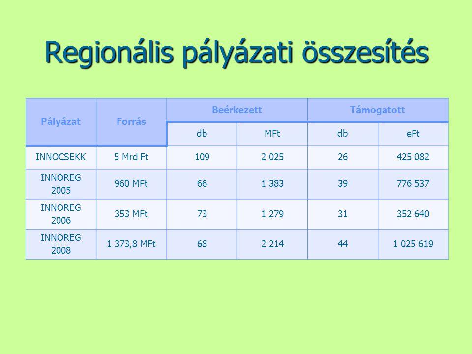Regionális pályázati összesítés PályázatForrás BeérkezettTámogatott dbMFtdbeFt INNOCSEKK5 Mrd Ft1092 02526425 082 INNOREG 2005 960 MFt661 38339776 537
