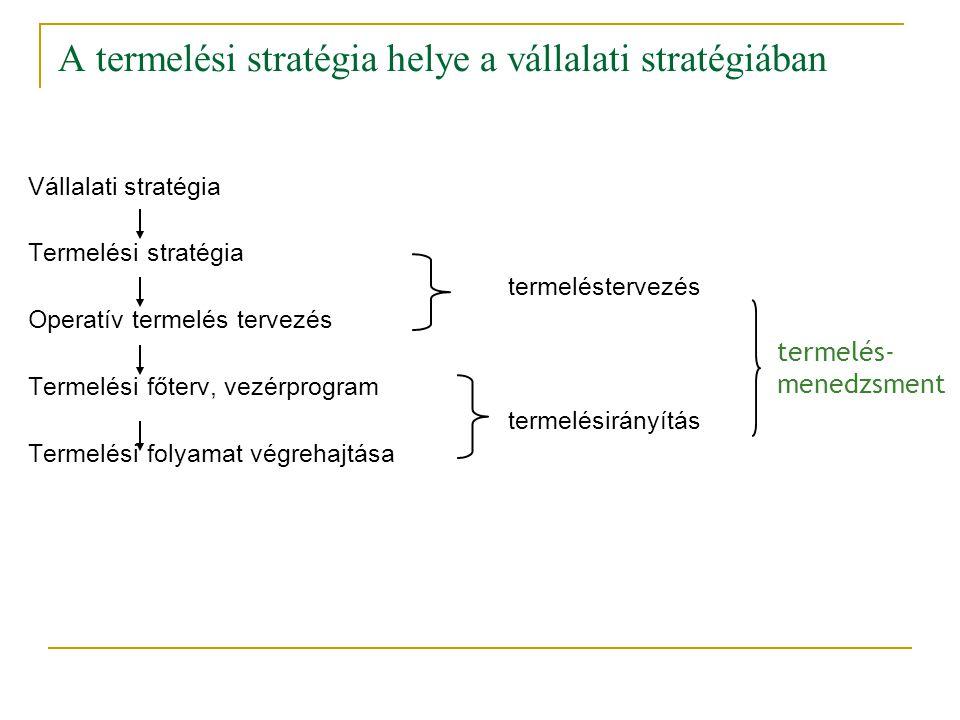 A termelési stratégia helye a vállalati stratégiában Vállalati stratégia Termelési stratégia termeléstervezés Operatív termelés tervezés Termelési főt