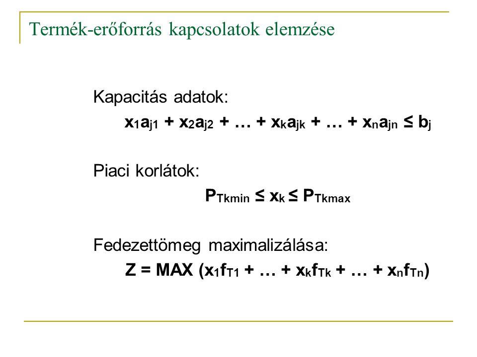 Termék-erőforrás kapcsolatok elemzése Kapacitás adatok: x 1 a j1 + x 2 a j2 + … + x k a jk + … + x n a jn ≤ b j Piaci korlátok: P Tkmin ≤ x k ≤ P Tkma