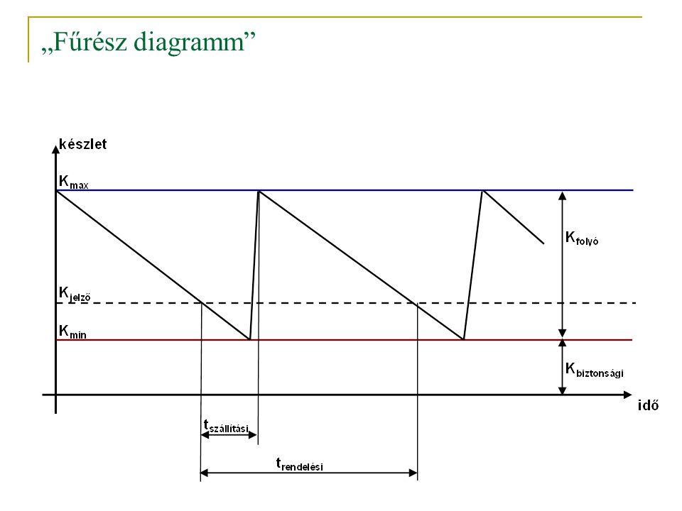 """""""Fűrész diagramm"""""""