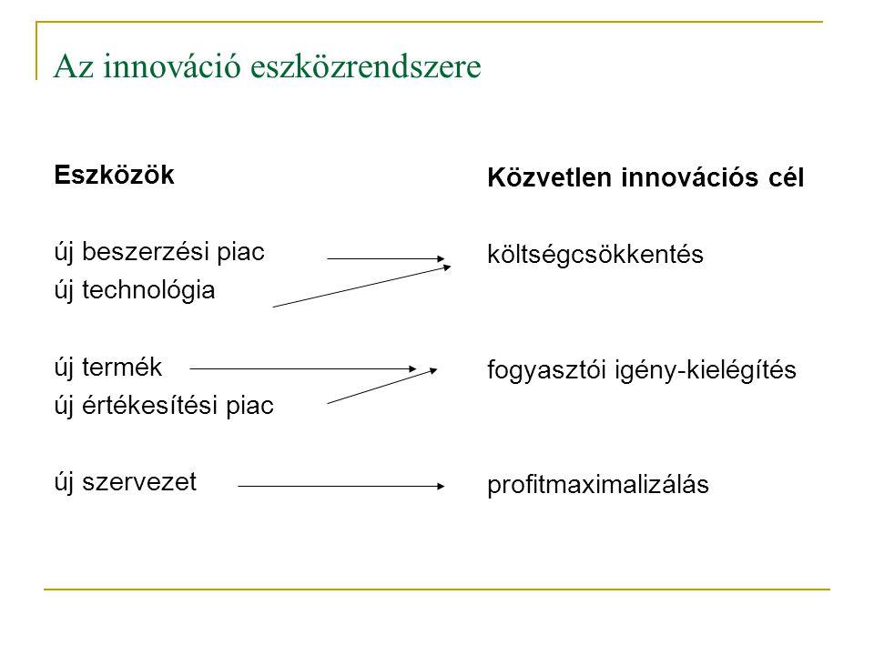 Az innováció eszközrendszere Eszközök új beszerzési piac új technológia új termék új értékesítési piac új szervezet Közvetlen innovációs cél költségcs