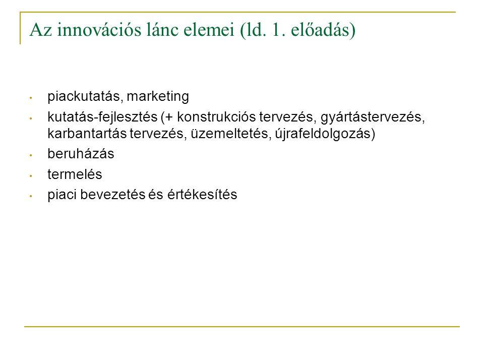Az innovációs lánc elemei (ld. 1. előadás) • piackutatás, marketing • kutatás-fejlesztés (+ konstrukciós tervezés, gyártástervezés, karbantartás terve